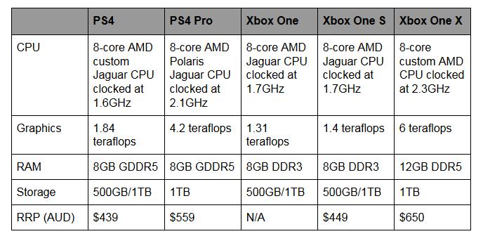 xbox_one_x_specs