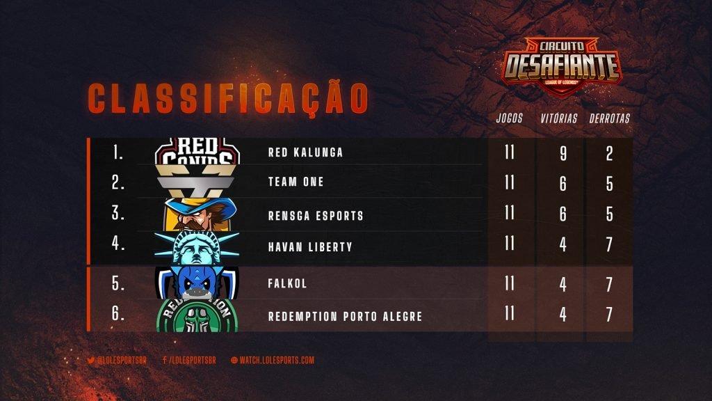 Tabela do Circuito Desafiante após a rodada de hoje: RED Kalunga, Team oNe, Rensga, Havan Liberty, Falkol e Redemption.