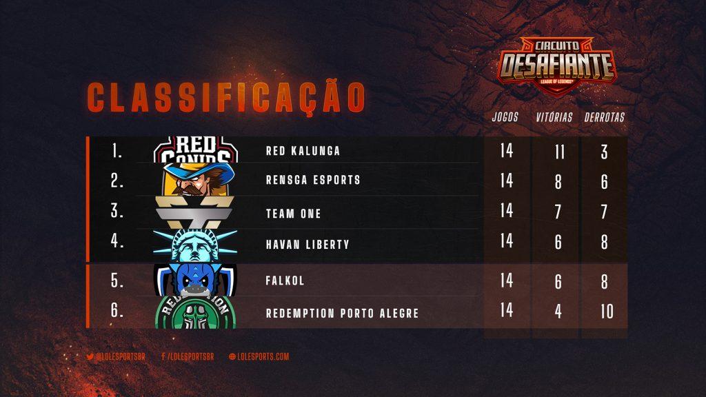 Tabela do Circuito Desafiante: RED Kalunga, Rensga, Team oNe, Havan Liberty, Falkol e Redemption.