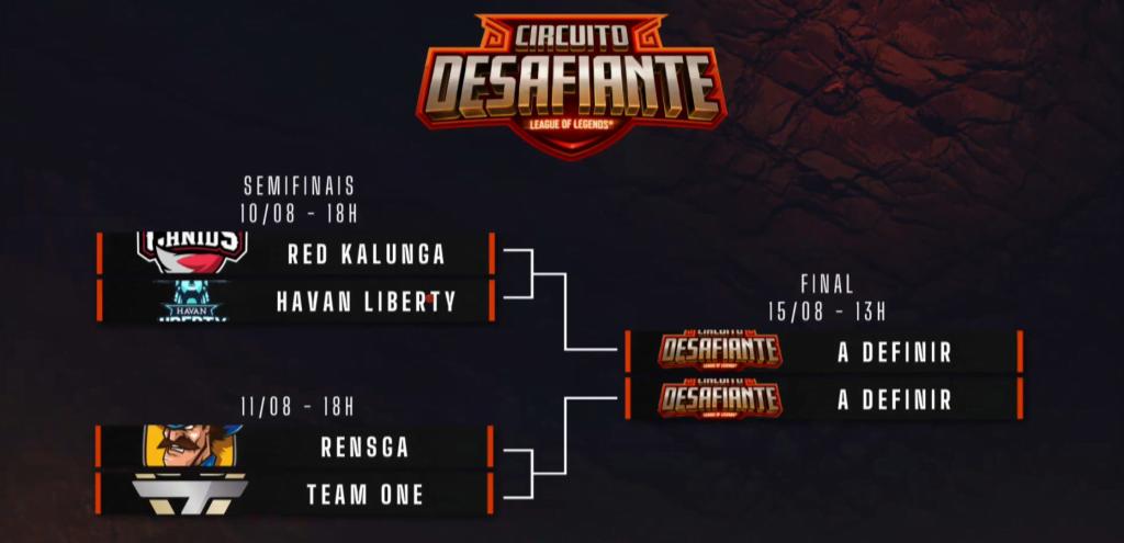 Chaveamento dos playoffs do Circuitão, as semifinais são RED Kalunga contra Havan Liberty e Rensga contra Team oNe.