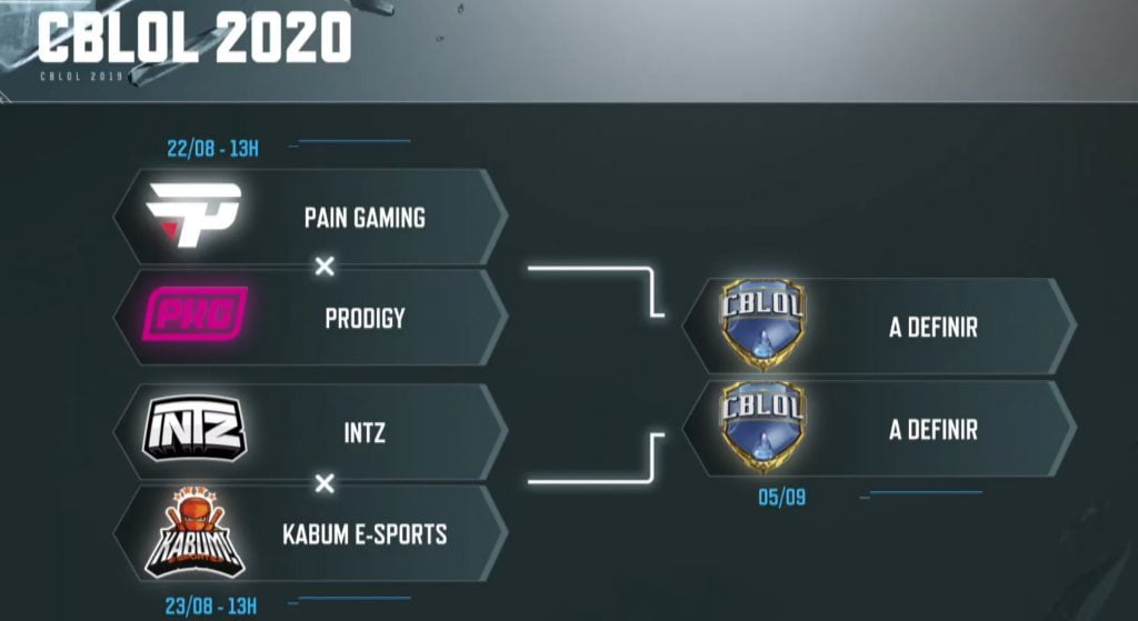 Playoffs do CBLoL: paiN enfrenta a Prodigy (22/08) e INTZ enfrenta a KaBuM (23/08).