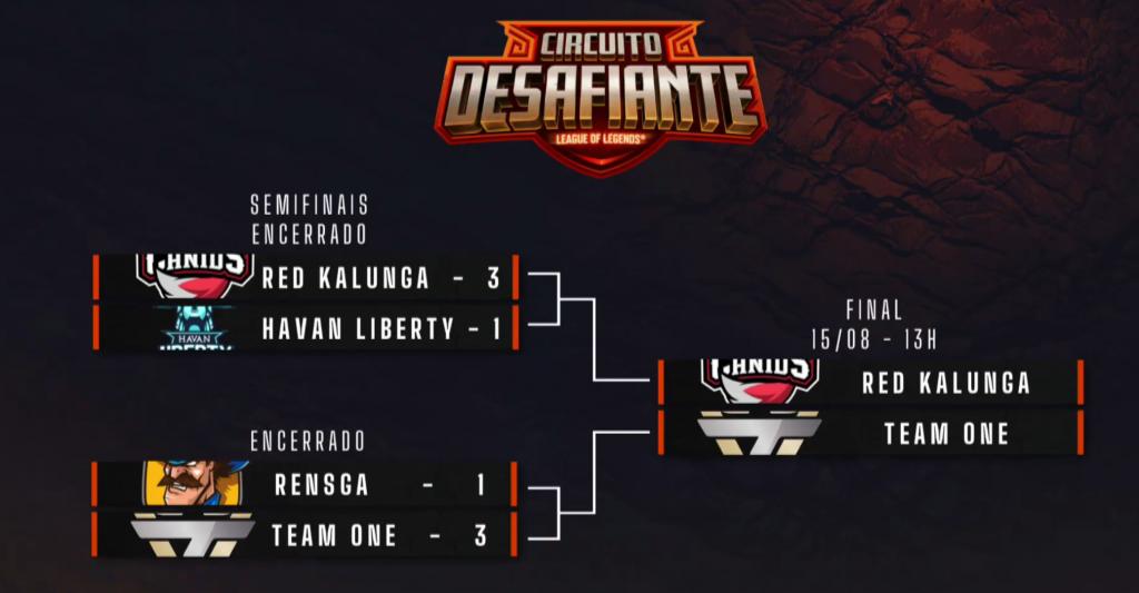 Playoffs do Circuito Desafiante,  RED Kalunga irá enfrentar a Team oNe na Grande Final, neste sábado à partir das 13h