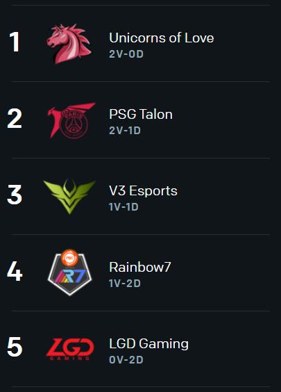 Colocações do Grupo B: Unicorns of Love com duas vitórias, PSG Talon com duas vitórias e uma derrota, V3 Esports com uma vitória e uma derrota, Rainbow7 com uma vitória e duas derrotas e LGD Gaming com duas derrotas.