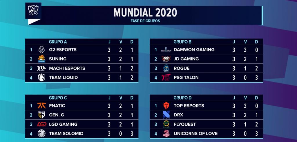 Tabela do Worlds 2020 após os jogos de hoje.