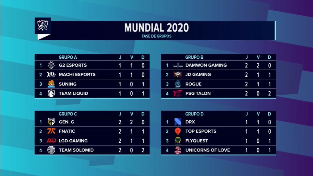 Tabela dos grupos do Mundial de LoL após os jogos de hoje