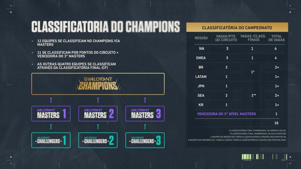 como chegar ao valorant champions