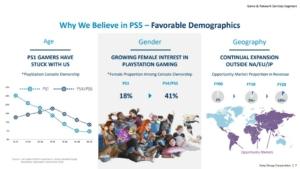 Apresentação da Sony sobre o aumento de mulheres que possuem um PS4 ou PS5. Foto: Reprodução