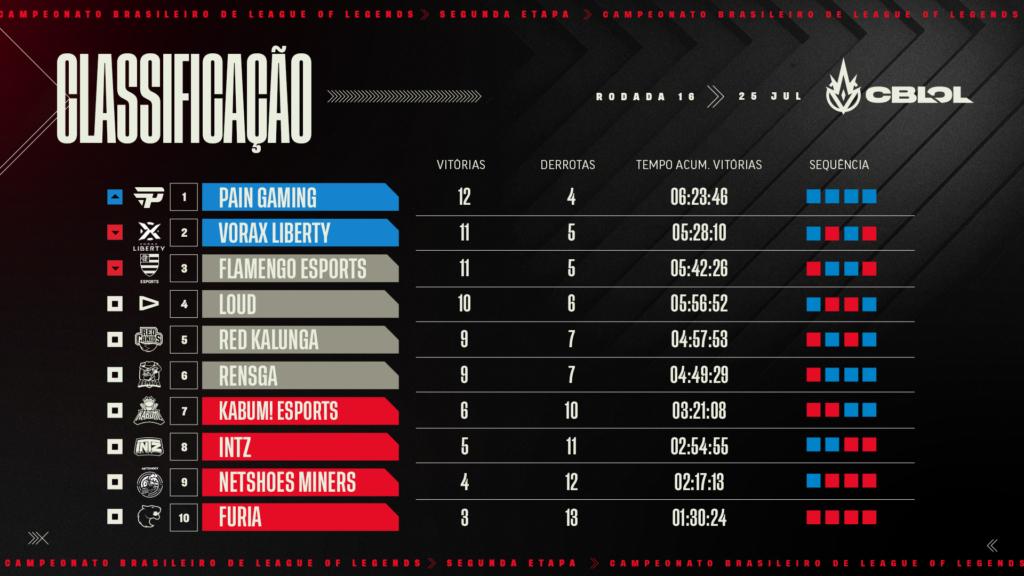 Classificação dos times após a rodada 15 do segundo split do CBLOL 2021 | Reprodução / Riot Game