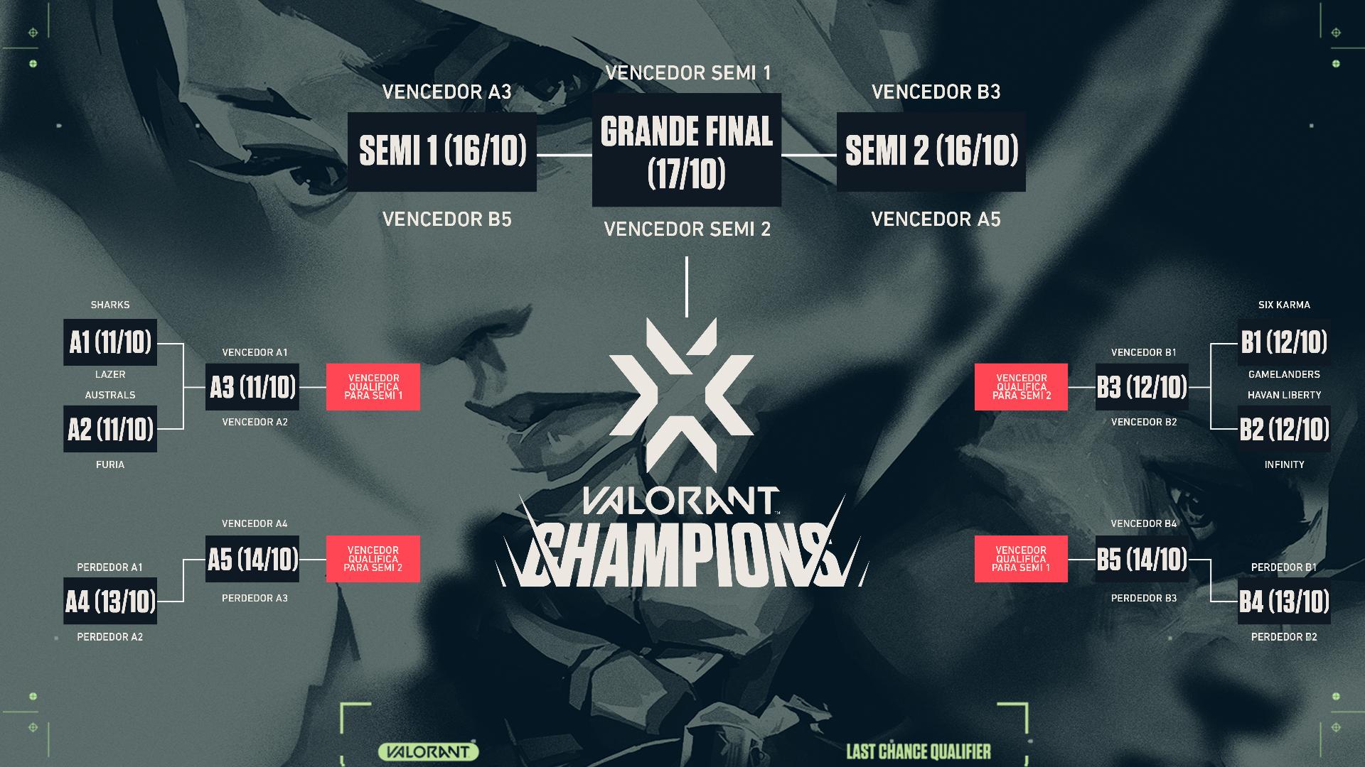 Tabela de etapas do VALORANT Last Chance Qualifier   Divulgação/Riot Games.